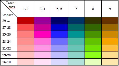 Табличка распределения игроков для анализа